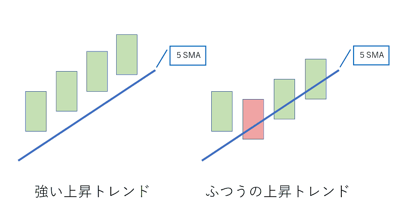 sma,ema,trend,chart