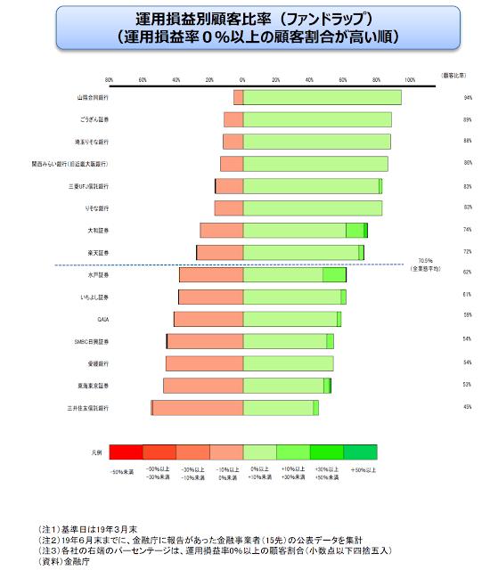 金融庁が公表しているファンドラップの運用損益別顧客比率(運用損益率0%以上の顧客割合)