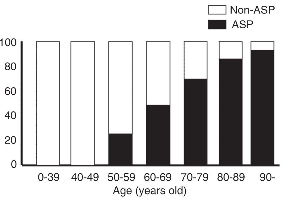 入院肺炎症例の年代別にみた誤嚥性肺炎(ASP)と誤嚥性肺炎以外の肺炎(Non-ASP)との比率