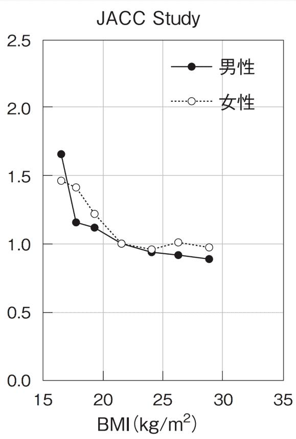 BMI=20.0~22.9 kg/m2の群に比較したハザード比