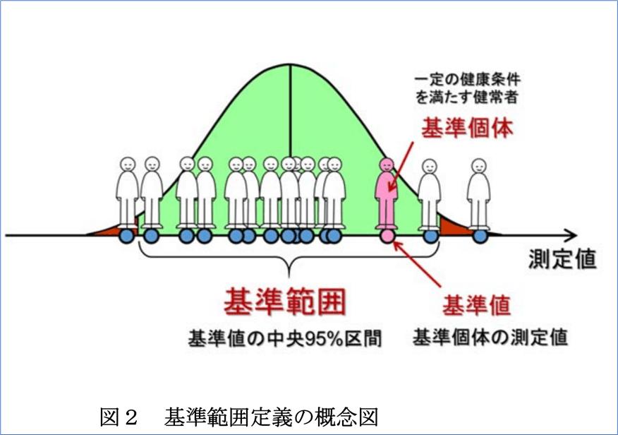 『日本における主要な臨床検査項目の共用基準範囲案 ―解説と利用の手引き―』より 引用。基準範囲・基準値・基準個体について。